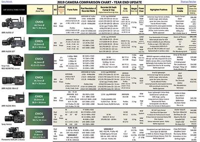 The Camera Comparison Chart